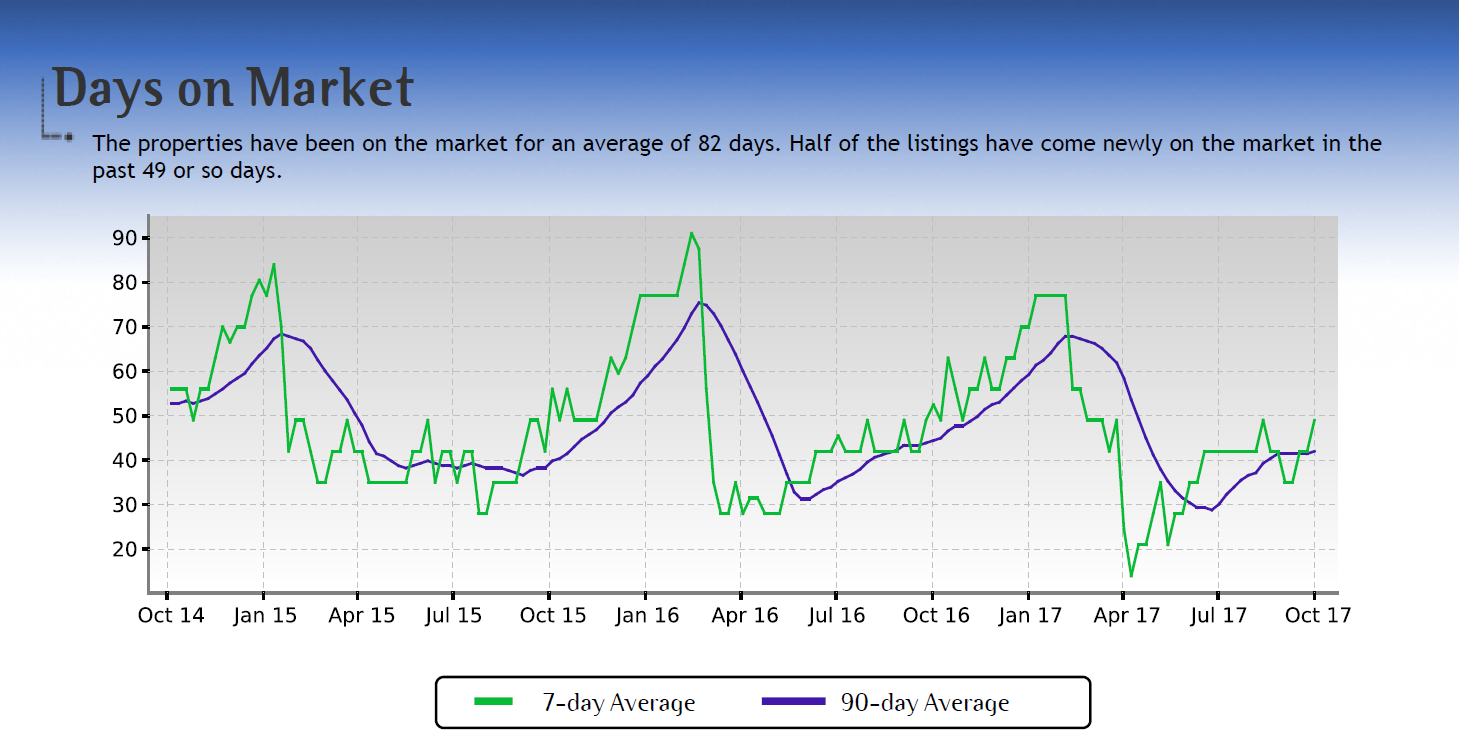Ventura CA Average Days on the Market a home is for Sale