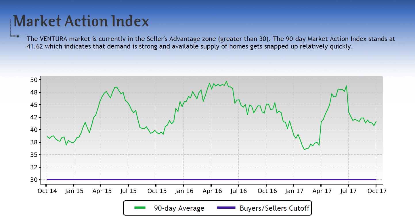 Ventura CA Market Action Index Sellers Advantage