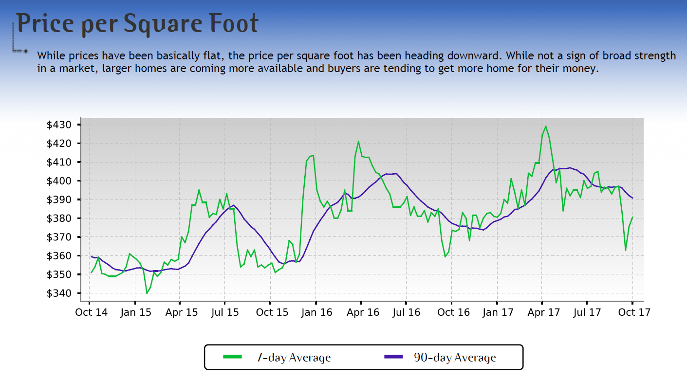 Ventura CA Price per Square Foot